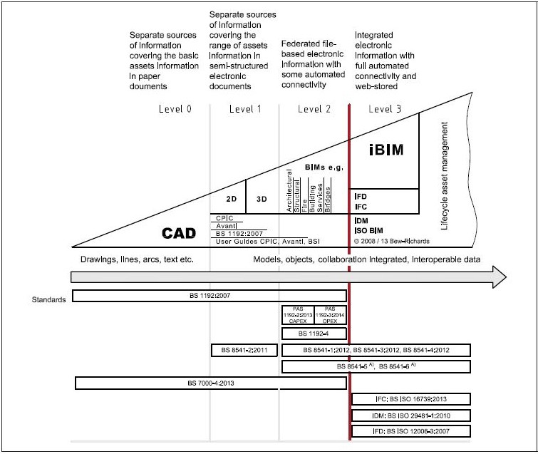 BIM Maturity Scale