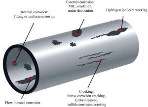 Corrosion Roles